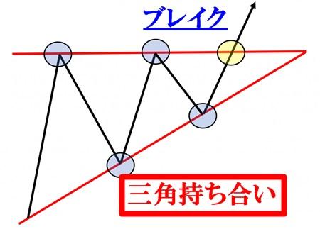 isa1 - イサムデルタFXの検証と評価。誰でも月収30万円ってホント?